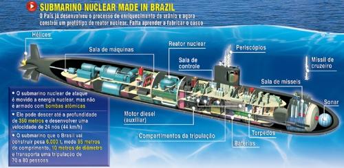 Submarino Nuclear Brasil