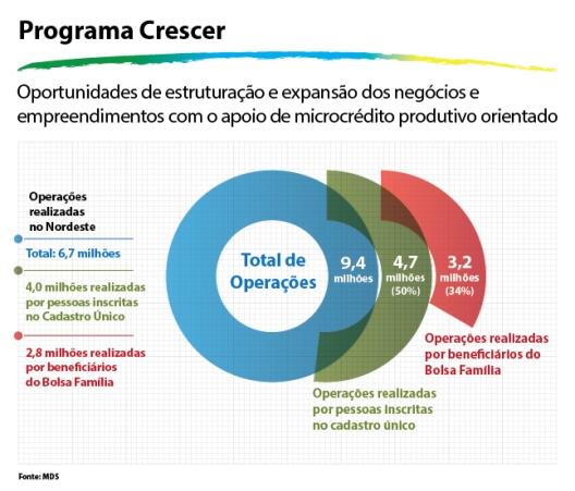 Grafico Micro Credito