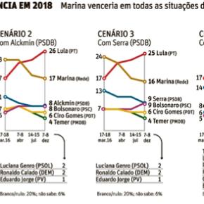 O que a manchete esconde, o gráfico mostra: Lula sobe; adversárioscaem