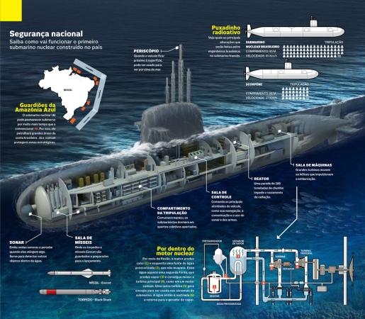 submarino-nuclear-brasileiro