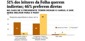 Com pesquisa, Folha mostra que representa uma eliteautoritária