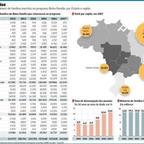 Brasil marcha rapidamente de volta ao mapa da fome e da extrema pobreza domundo
