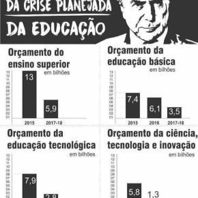 O Desmonte da Educação se faz com corte no Orçamento (Desenhando a tragédia do nossofuturo)