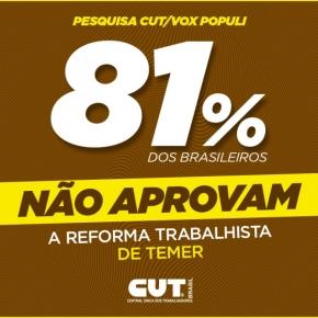 CUT/Vox confirma: 81% dos trabalhadores rejeitam ReformaTrabalhista