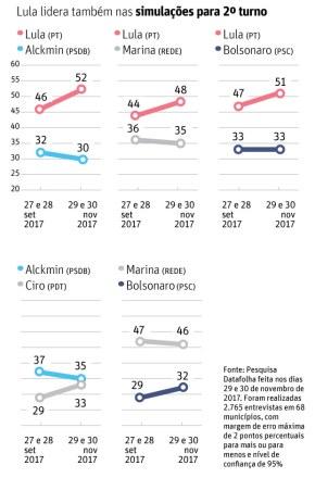 Data Folha: Se as eleições de 2018 forem democráticas, Lula SeráPresidente