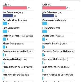 A Elite X o Povo: Povo quer Lula Presidente, mas a Elite quer condená-lo eprendê-lo