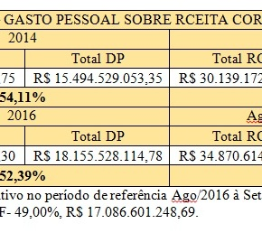"""Só 52% do Orçamento comprometido com pagamento de pessoal, mas Sartori quer """"vender"""" o futuro do Rio Grande mesmoassim"""