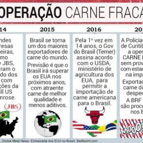 """""""Carne Fraca"""" é continuidade da estratégia de destruição da Industria Nacional e da recolonização doBrasil"""