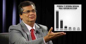 Flávio Dino derrotaria clã Sarney no primeiro turno com 60%, diz pesquisaDataIlha