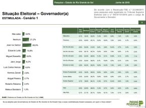 """Pesquisa eleitoral mostra Rio Grande sem rumo e gaúchos """"mais perdidos que cusco emtiroteio"""""""