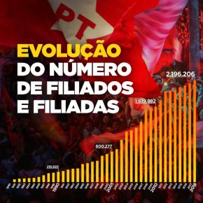 PT cresce mais e já tem mais de 2,1 milhões defiliados