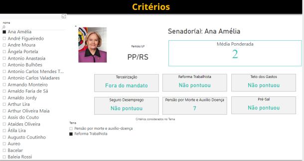 Ranking Ana Amélia