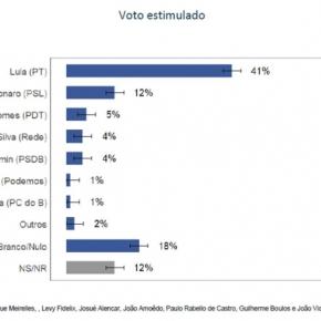 Vox Populi: Lula 41% x os outros todos somados29%