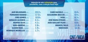 Pesquisa CNT/MDA também confirma Haddad consolidado em 2º lugar com 17%. Bolsonaro tem 28% e Ciro10%.