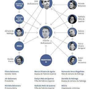 Jornal Folha de São Paulo faz Power Point das relações dos Bolsonaro com asmilícias