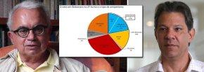 MARCOS COIMBRA: ANTIPETISMO É MENOR DO QUEAPARENTA