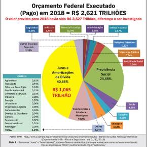 Contam Histórias más, pra ver se conseguem aprovar Reforma da Previdência e dar mais dinheiro prabanqueiros