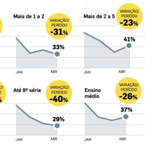 Bolsonaro derreteu no Sudeste: de 57% dos votos no segundo turno para 36% de apoioagora