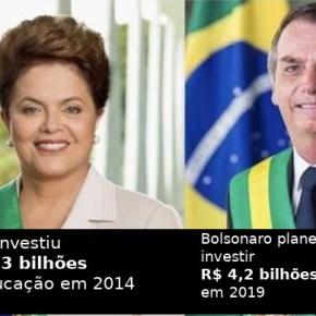 Investimento em Educação cai de R$ 11,3 bilhões no governo Dilma para R$ 4,2 com Bolsonaro porano