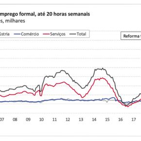 Trabalho precário com carga horária e salários menores são 1/4 de todos os empregos gerados em 2019, mostra Estudo do…Bradesco