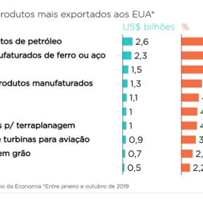 ECONOMISTAS MOSTRAM EFEITO DAS TARIFAS DE TRUMP SOBRE A ECONOMIA BRASILEIRA NO CURTO E MÉDIOPRAZO