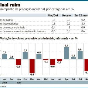 Jornal Valor Econômico mostra queda de 1,2% na produção industrial, provocada por Governo e empresariado vagabundos eentreguistas