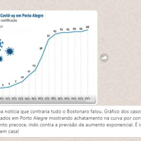 Corona Vírus: Números e atitude do Povo de Porto Alegre contesta falas e ações deBolsonaro