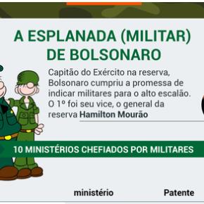 #VergonhaAlheia Os 2.930 militares da esplanada que chancelam a entrega da Pátria e da Soberania Nacional aoestrangeiro