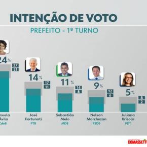 Pesquisa da Globo/RBS confirma o que a da Record já mostrava: Manuela esta 10 pontos a Frente do 2ºcolocado