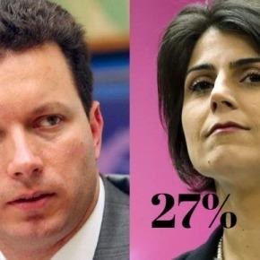 Nova Pesquisa TV Record: Com 27%, Manuela tem o dobro de intenção de votos do 2ºColocado