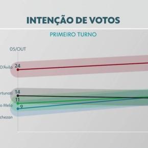 IBOPE/Porto Alegre: Manuela na frente com 27% ; Melo e Marchezan em 2º tem 14% e Fortunati tem13%