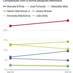 Nova Pesquisa mostra Manuela D'Ávila a frente com 24,9%  e vencendo também  no 2ºturno