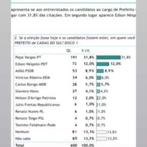 """Com 31%, Pepe Vargas ponteia pesquisa em Caxias e RBS movimenta """"Patrulha Ideológica"""" contra Lula e oPT"""