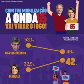Adesão ao bolsonarismo e ao que ele representa, faz Melo despencar e Manuela sobe 10% em umasemana