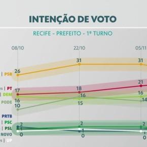 No Recife, Marília Arraes( PT) com 22% avança em direção ao 2ºturno