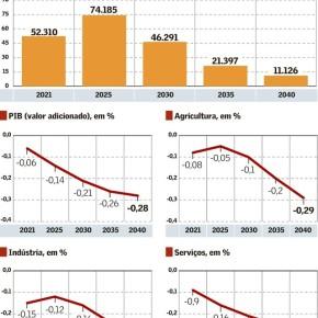 Saída da Ford acaba com mais de 70 mil empregos diretos e indiretos, mostra Estudo da UFMG (Efeito Guedes/Bolsonaro)