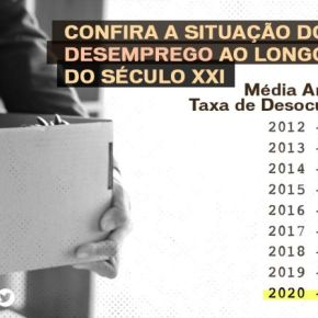 Bolsonaro é responsável pelo maior desemprego nesteSéculo