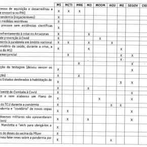 Criminoso Confesso, Governo apresenta Planilha com 23 crimes que cometeu e comete sobreCOVID-19