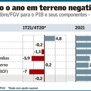 """Para FGV, Brasil está em """"estagflação"""" e a economia não cresce como seria """"possível e necessário"""""""