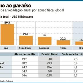 Brasil é 3º país que mais perde com ida de lucro de multinacionais para paraísos fiscais (Do Jornal ValorEconômico)