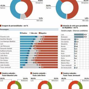 No RS, pesquisa mostra Lula empatado com Bolsonaro, que já cai 20% com relação ao 1º turno da eleição de2018