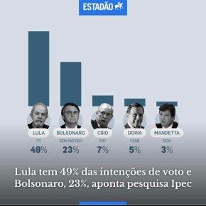 Pesquisa: Lula dispara com 49% e ganharia no 1º turno se eleição fosse hoje. Ele lidera também entre católicos eevangélicos.