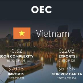 O Vietnã Comunista, 66 vezes menor, ultrapassa Brasil em exportações e tem sua própria tecnologia 5G