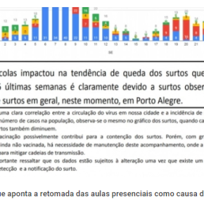 Secretaria da Saúde atribui à reabertura de escolas os surtos de Covid-19 em PortoAlegre