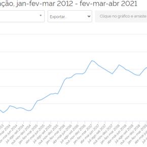 Metade dos trabalhadores brasileiros estão desempregados, subocupados ou desalentados, mostraPNAD/IBGE