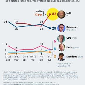 Lula aumenta diferença sobre os demais candidatos e militares ameaçam as instituições e ademocracia