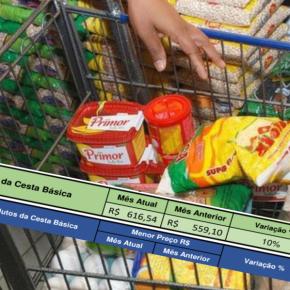 Em apenas um mês cesta básica subiu 10% e já esta em R$ 616,00  mostra levantamento do PROCON –SL